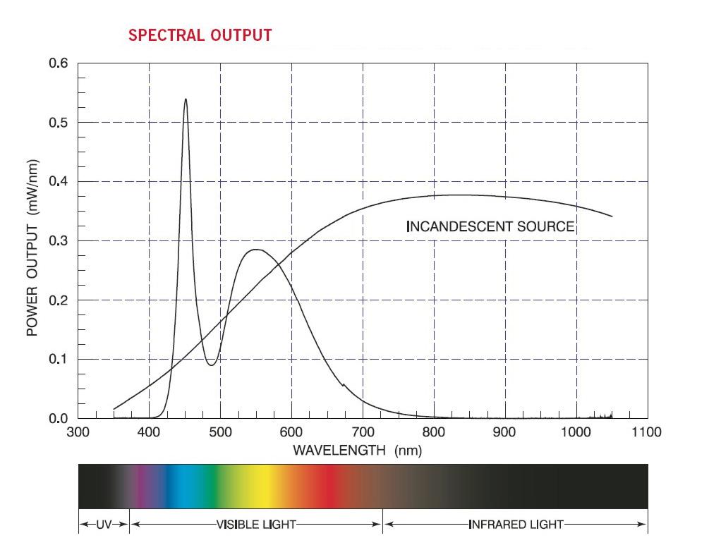 SAD Spectrum